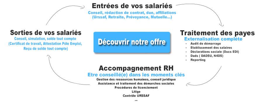 Externalisation Des Salaires Hcr Gestion Du Personnel Hotelier Et